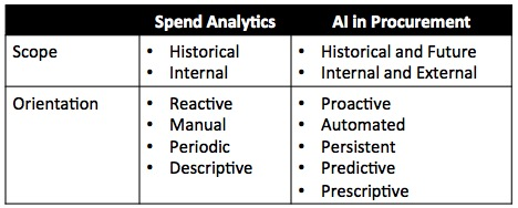 spend-analytics-vs-ai-in-procurement
