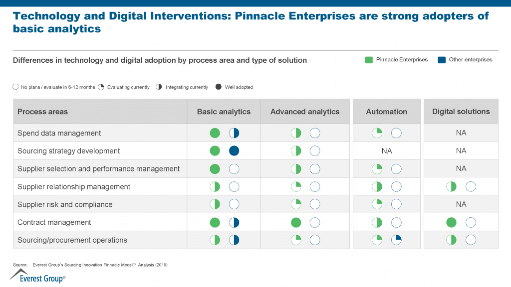 technology and digital interventions: enterprises are strong adopters of basic analytics
