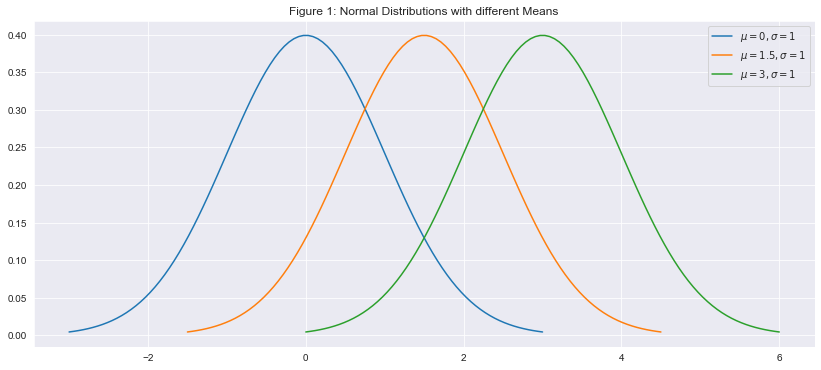 fig1: a plot of 3 normal distributions with different means