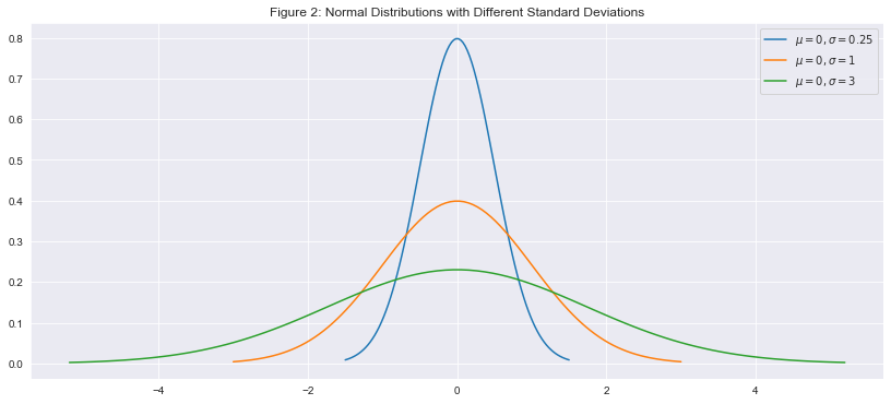 fig2: a plot of 3 normal distributions with different standard deviations