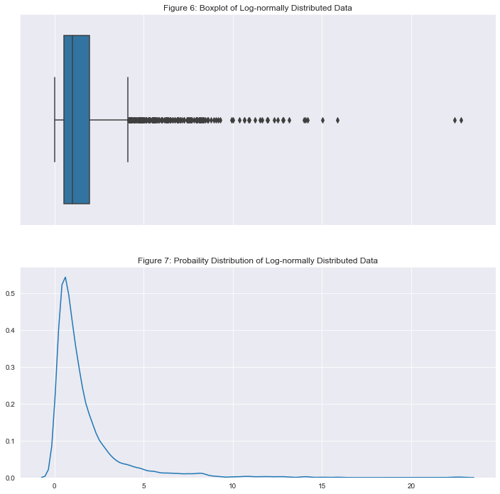 Fig 6: Boxplot of Log-normally Distributed Data Outliers  Fig. 7: Probability Distribution of Log-normally Distributed Data