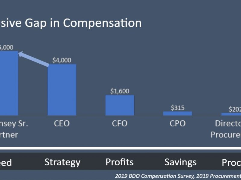 Presentation: CPO's – How to Leverage Spend Agility  to Get Your Raise